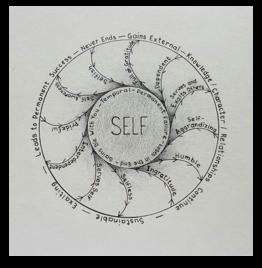 Wheel of characteristics